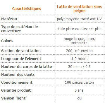 bwk latte de ventilation basse 1 ml pour tuiles sans peigne distriartisan. Black Bedroom Furniture Sets. Home Design Ideas